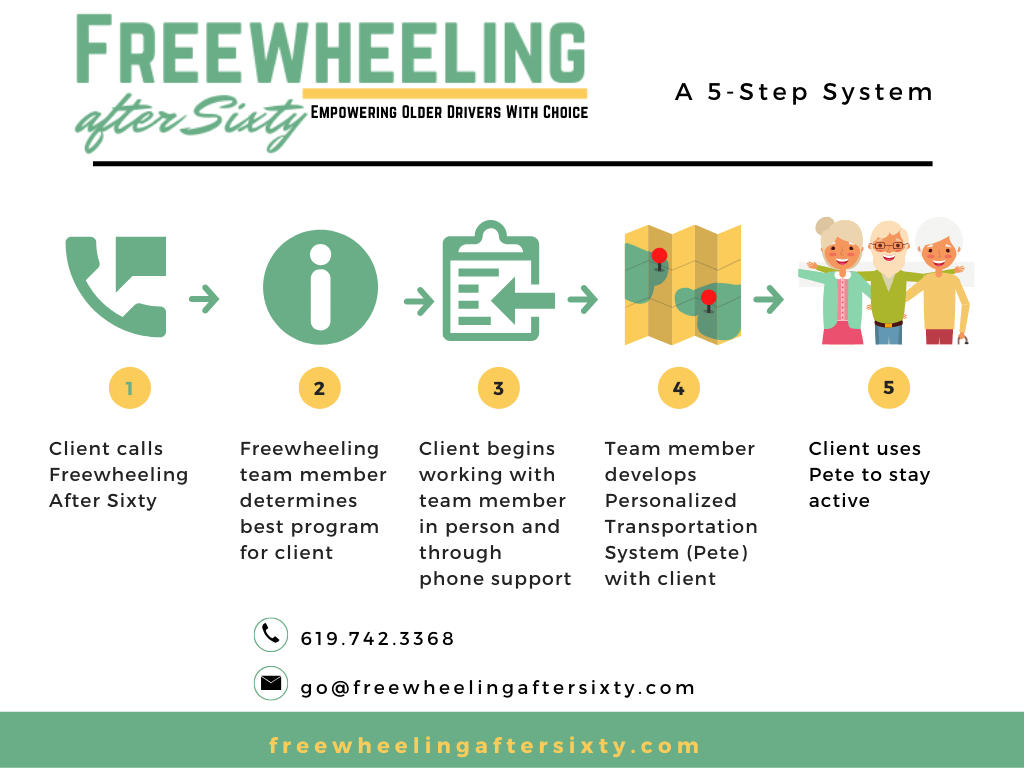 Freewheeling  a 5 Step System